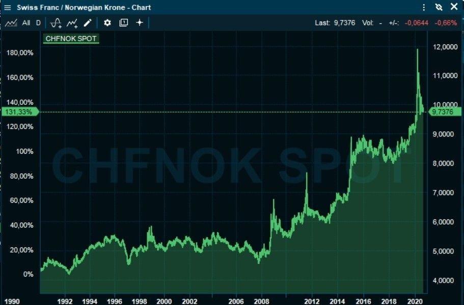 Klikk på bildet for å forstørre. VEDVARENDE STYRKING: Sveitsiske franc har styrket seg kraftig mot norske kroner siden 1990, når vi ser bort fra koronautslagene i vår.