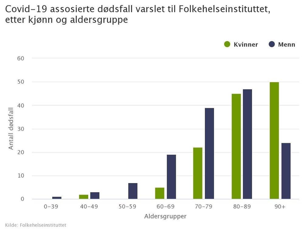 Klikk på bildet for å forstørre. Bekreftede korona-dødsfall i Norge etter alder og kjønn per 28. august.