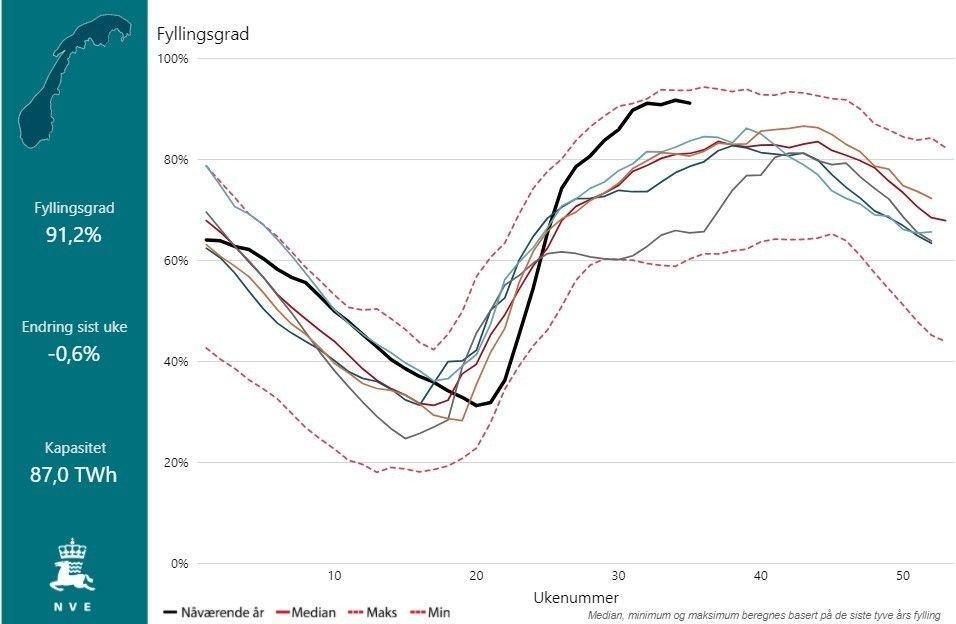 Klikk på bildet for å forstørre. I løpet av sommeren har fyllingsgraden i norske vannkraftmagasiner gått fra et nær historisk lavt nivå i starten av mai, til nær et historisk høyt nivå i august. Årsaken til den store endringen er unormalt mye snøsmelting som på kort tid har fylt opp magasinene.