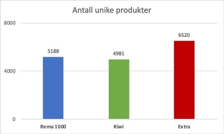 Klikk på bildet for å forstørre. FORSKJELL: Det er store forskjeller i antall unike produkter de ulike butikkjedene selger i snitt.