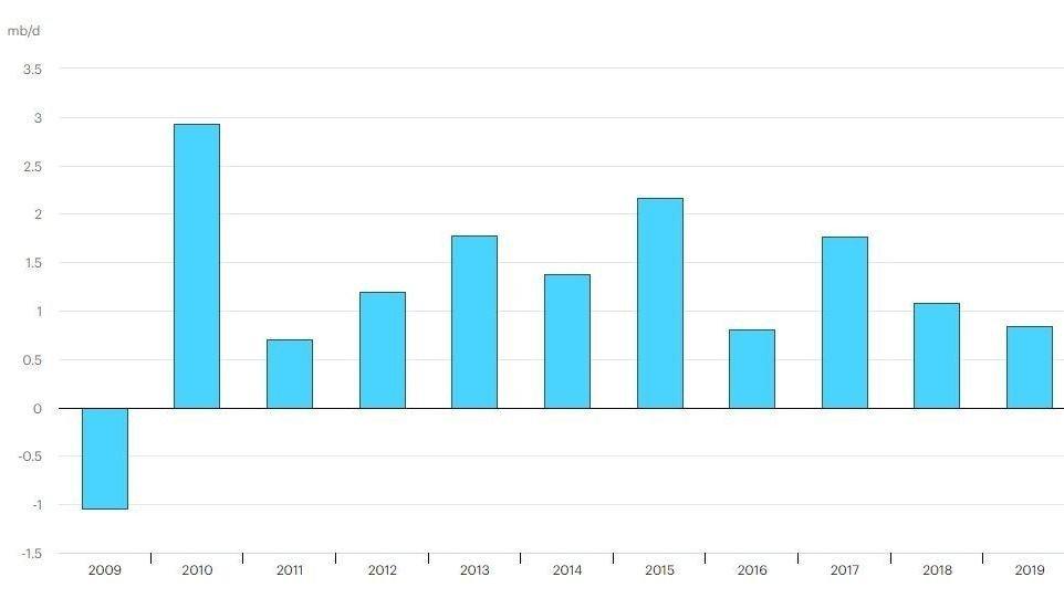 Klikk på bildet for å forstørre. 2010: Verdens oljeetterspørsel skjøt opp etter finanskrisen, og 2010 var året med høyest vekst i etterspørsel vi har sett det siste tiåret.