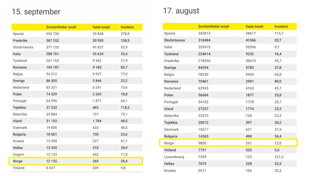 Klikk på bildet for å forstørre. SER DU FORSKJELLEN? På en snau måned har Norge gått fra insidens-tall på 12 smittetilfeller per 100.000 innbyggere til 28,4.