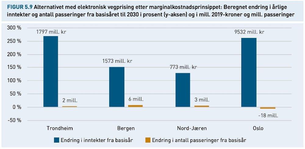 Klikk på bildet for å forstørre. ENORM ØKNING: Denne grafikken viser hvor høyt veiprisingen kan settes. I verste fall øker bompengene i Oslo med nesten 10 milliarder kroner dersom man bruker marginalkostnadsprinsippet.