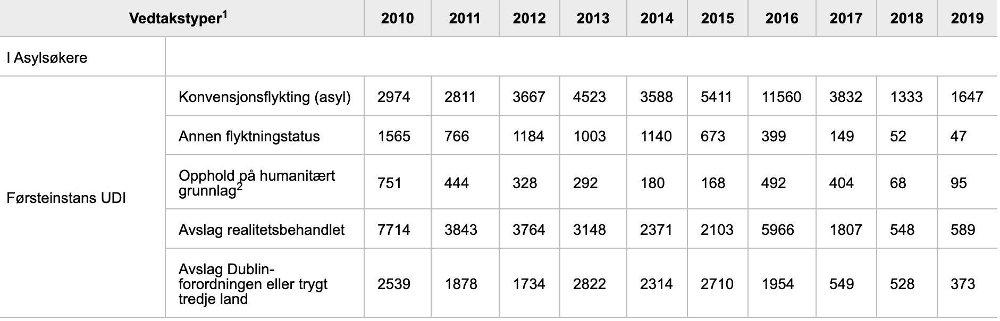 Klikk på bildet for å forstørre. AVSLAG: Dublin-forordningen har gitt over 17.000 avslag på asyl i Norge siden 2010.