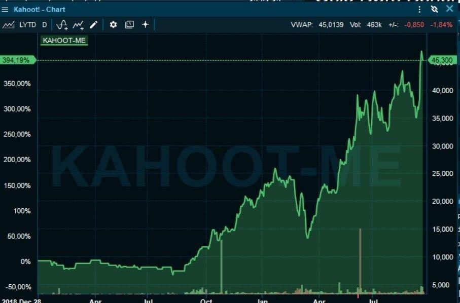 Klikk på bildet for å forstørre. BØRSRAKETT: Kahoot-aksjen er opp nesten 400 prosent siden børsnoteringen i fjor, men oppgangen har dabbet av litt nå mot slutten.