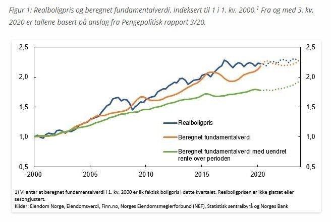 Klikk på bildet for å forstørre. FORNUFTIGE BOLIGPRISER: Den blå og orange linjen ligger nesten likt - noe som betyr at boligprisene ligger omtrent der de bør ligge som følge av at inntektene har steget og rentene sunket.