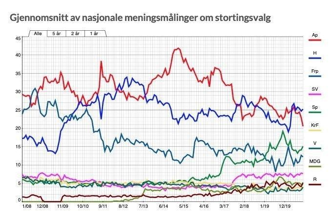 Klikk på bildet for å forstørre. 12 MAGRE ÅR: Arbeiderpartiet har en rekke magre år bak seg, men nedgangen har tatt skikkelig fart de siste fem årene.
