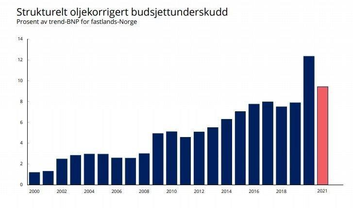 Klikk på bildet for å forstørre. FØLGER HANDLINGSREGELEN: Oljepengebruken øker fra år til år, målt i del av BNP, men regjeringen holder seg innenfor handlingsregelen.