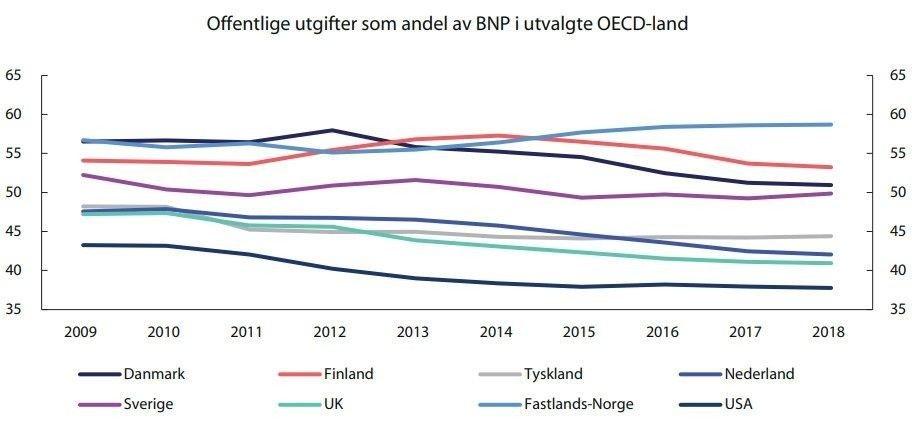 Klikk på bildet for å forstørre. Allerede før koronakrisen var offentlig sektor i Norge på et svært høyt nivå sammenlignet med andre land.