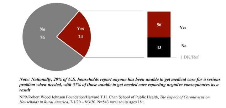 Klikk på bildet for å forstørre. 24 prosent av de spurte på landsbygda i USA sier at de ikke får tak i medisinsk hjelp når det har alvorlige helseproblemer. For hele USA ligger gjennomsnittet på 20 prosent.