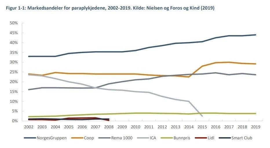 Klikk på bildet for å forstørre. DOMINERENDE: Statistiskken viser at NorgesGruppen klatrer oppover mot halvparten av markedet, mens Coop og Rema 1000 konkurrerer om å være største utfordrere.