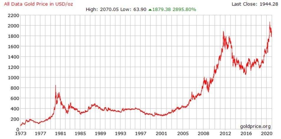Gullprisen Graf