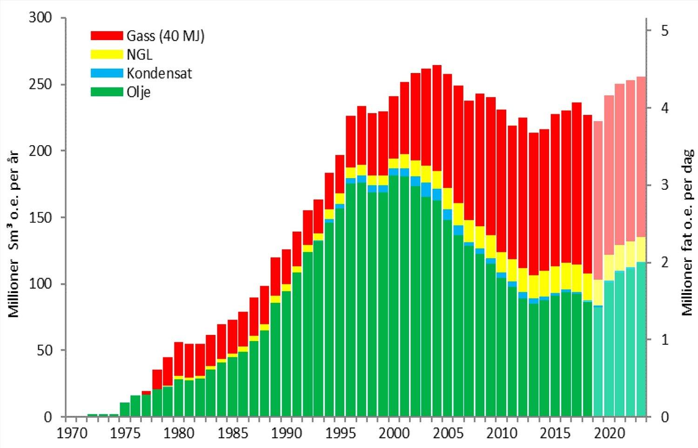 Grafen viser historisk olje- og gassproduksjon, samt hva Oljedirektoratet tror produksjonen blir de neste årene. Direktoratet tror den totale produksjonen vil stige fram mot 2023, som da vil nærme seg rekordåret 2004. Gass vil da utgjøre cirka halvparten.