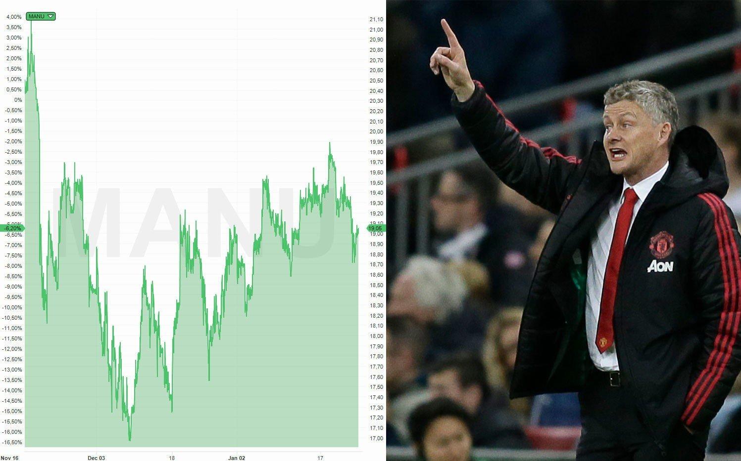 OPP: Verdiene på aksjene til Manchester United har økt med 600 millioner kroner siden Ole Gunnar Solskjær tok over og laget startet seiersrekken.