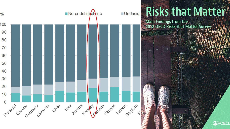 Ny rapport fra OECD viser at 70 prosent av nordmenn mener de rike bør skattelegges hardere.
