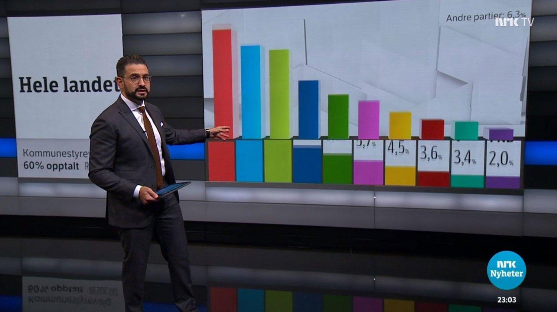 NRKs Yama Wolasmal viste hvordan nordmenns stemmer ble fordelt på de ulike partiene utover valgnatten.