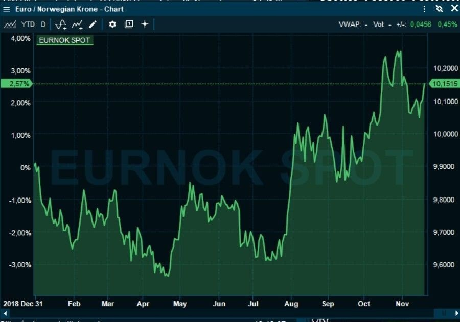 DÅRLIG HØST: Kronen svekket seg klart fra august mot euroen, men har klart seg bedre i november.