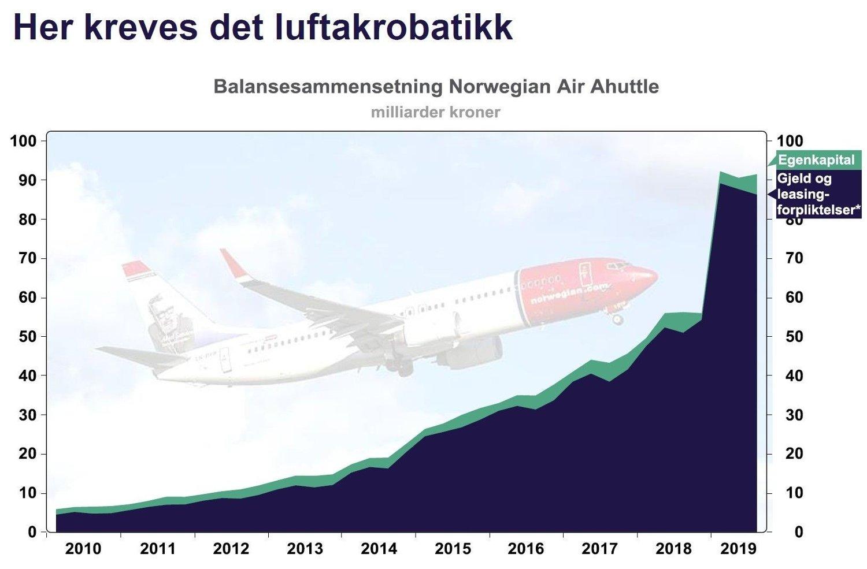 LUFTAKROBATIKK: Slik vurderer fondsforvalteren Holberg situasjonen til Norwegian. Faksimile fra forvalterens seneste månedsrapport.