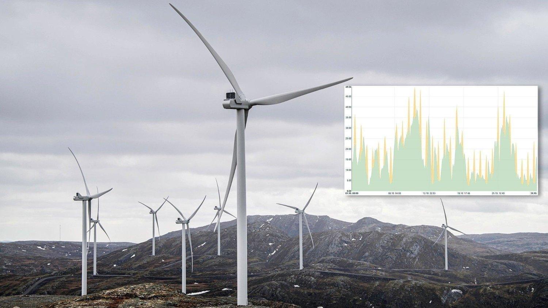 Vind- og solkraftens store problem er ekstremt varierende produksjon. I oktober varierte Tysklands produksjon fra 2,95 til 49,54 GW - nesten 17-gangeren - på grunn av naturlige variasjoner i vind og sol. Så stor er ikke variasjonen i forbruket.