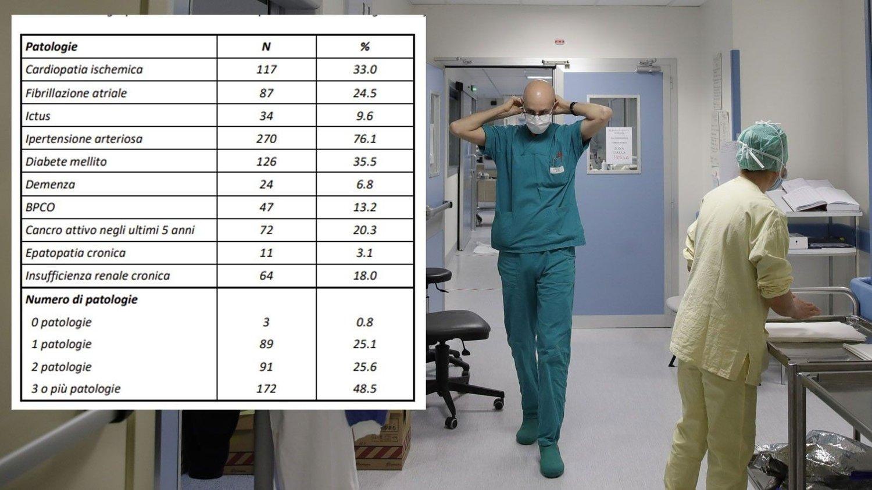 En gjennomgang av 355 koronadødsfall i Italia, viser at de aller fleste også hadde én eller flere andre sykdommer.