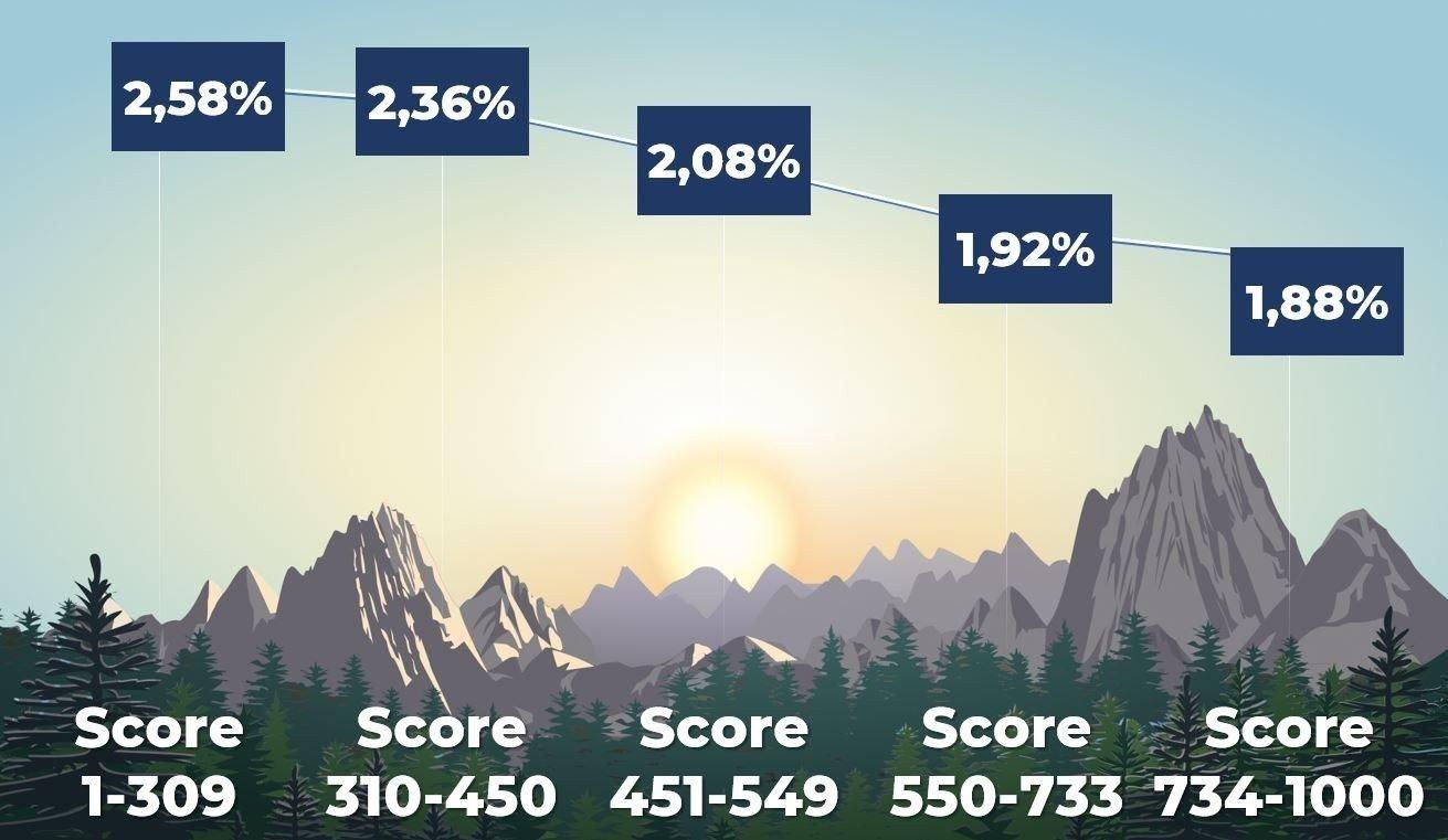 Grafikken viser hvilken boligrente du bør kunne få av banken din når man hensyntar kredittscoren.