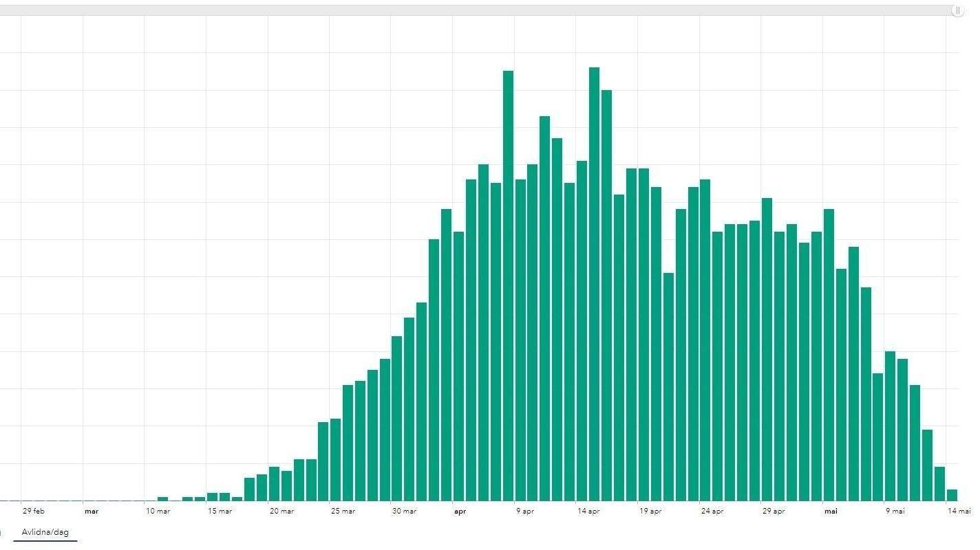 GÅR NEDOVER: Trenden i antall rapporterte koronarelaterte per dag i Sverige er klart nedadgående.