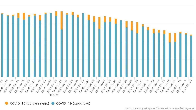 GÅR SVAKT NEDOVER: Diagrammet viser nye smittetilfeller som krever intensivbehandling per dag i Sverige.
