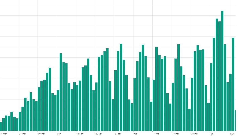 Diagrammet viser antallet smittetilfeller meldt per dag så langt i Sverige.