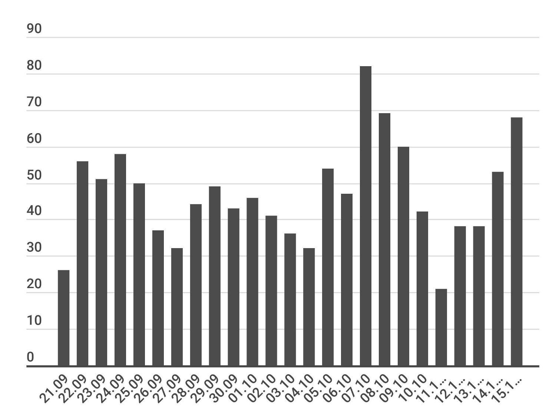 De siste koronatallene for Oslo oppdatert fredag 16. oktober viser 68 nye smittetilfeller siste døgn, 679 siste 14 dager.