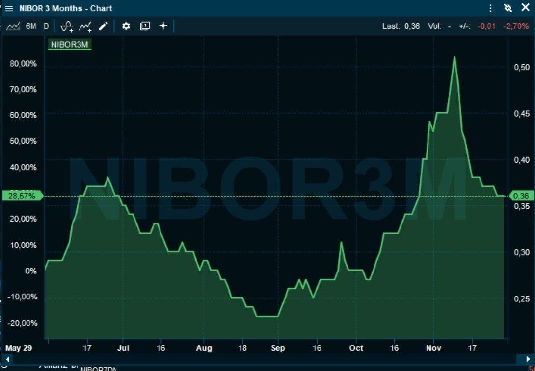 FALT TILBAKE: Etter en kraftig oppgang fra september til oktober, har pengemarkedsrentene falt tilbake.