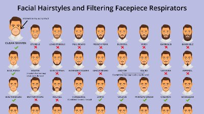 Denne omfattende plakaten, som nå gjengis av flere amerikanske medier, viser en rekke type skjeggvekster, og blir nå koblet til det pågående arbeidet for å advare mot coronaviruset.