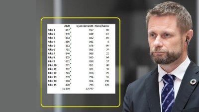 DØDSTALL: Norge har betydelig færre døde per uke i år enn snittet de ti siste årene.
