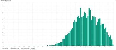 FALLENDE KURVE: Diagrammet viser antall koronarelaterte dødsfall per dag i Sverige fram til og med tirsdag 5. mai.