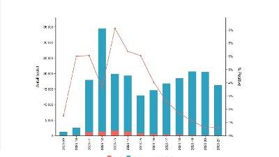 TESTRESULTATER: Diagrammet viser antall testet for SARS CoV-2 per uke og andel positive blant de testede, 24. februar–24. mai 2020.