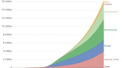 Denne grafen fra Our World in Data viser i hvilke områder i verden det rapporteres flest