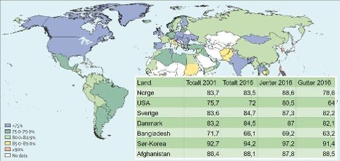 GLOBAL UNDERSØKELSE: WHO har offentliggjort en global undersøkelse som viser manglende aktivitetsnivå blant ungdom over hele verden.