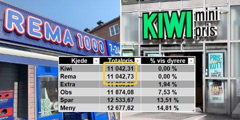 ØRLITEN FORSKJELL: 42 øre i en handlekurv på 11.042 kroner skilte Kiwi og Rema i samletesten av matvarer i april, mai og juni.