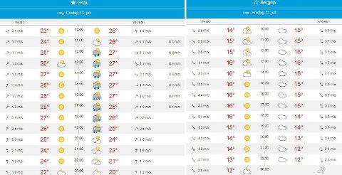 ULIKT VARSEL: Dette var værvarslingen for Bergen og Oslo da vi sjekket klokken 10 fredag morgen.
