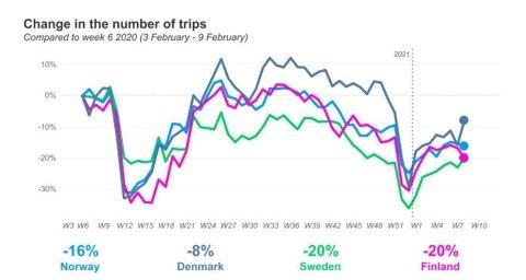 Mobildata fra Telia viser reisevirksomheten (reiser på mer enn 500 meter) i Norge, Sverige, Danmark og Finland i uke 8 i 2021 sammenlignet med reiseaktiviteten i uke 6 i 2020.
