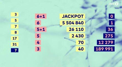 Førstepremien gikk til Jackpot i dag, men det var en nordmann som fikk nyte av den store andrepremien.