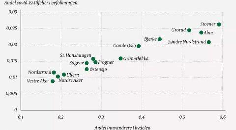 Det er en direkte sammenheng mellom andel innvandrere og antall smittetilfeller i Oslos bydeler, viser ny forskning.