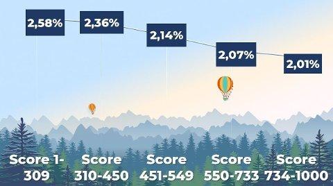 Kredittscoren din har stor innvirkning på hvor gode rentevilkår du får hos bankene.