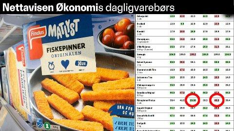 STOR FORSKJELL: 20 kroner prisforskjell på populært norsk middagsprodukt. Samtidig er det helt dødt løp mellom de to billigste kjedene, Kiwi og Rema 1000.