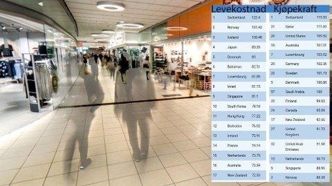 Norge kommer høyt opp på levekostnader, men ikke så høyt opp på kjøpekraft, viser undersøkelsen fra CEOWORLD Magazine.