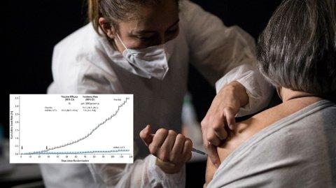 En kvinne får en vaksinedose av Modernas mRNA-vaksine. Effekten er svært stor.