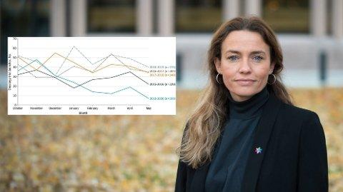 Pandemien har ført til en dramatisk nedgang i nye kreftstudier. Det gjør Ingrid Stenstadvold Ross, generalsekretær i Kreftforeningen, svært bekymret.