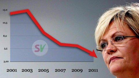DRAMATISK: SV med partileder Kristin Halvorsen er i fritt fall på meningsmålene.