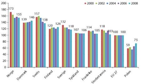 Tabellen viser prisnivå på mat- og alkoholfrie drikkevarer i et utvalg europeiske land sammenlignet med prisnivået i EU-27, 2000-2008 (EU-27 = 100)