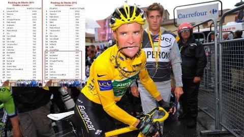 Thomas Voeckler og oversikten over rankingen som danner bakgrunnen for tildelingen av World Tour-status til sykkellagene.