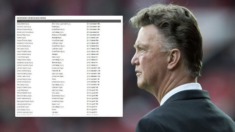 VOND LISTE: Louis van Gaal har sitt å stri med i Manchester United.